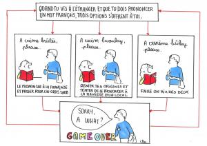 Lorsque tu dois prononcer des mots français à l'étranger